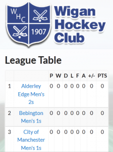 Responsive league tables built in to the website